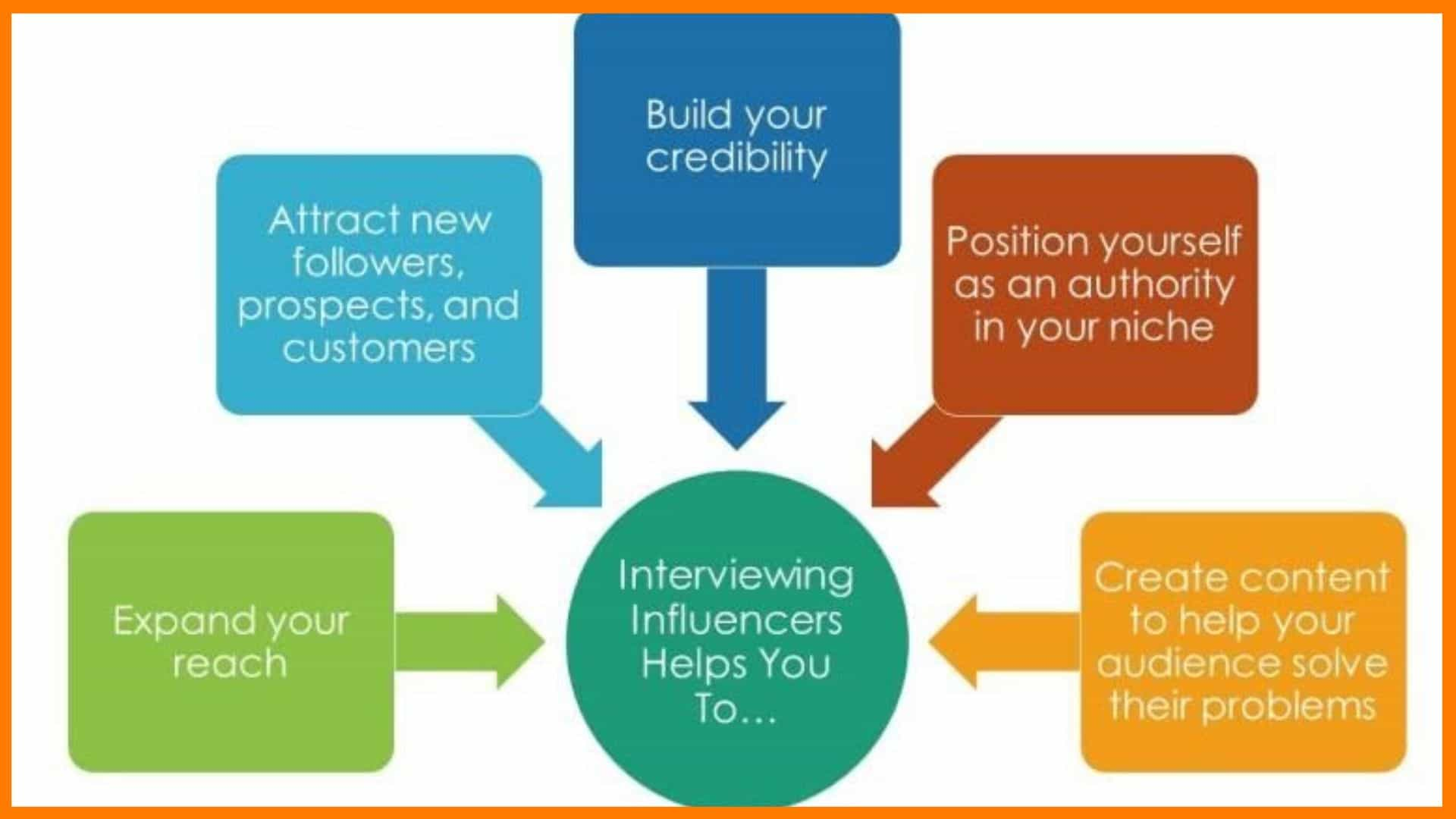 How Does Influence Marketing Work?