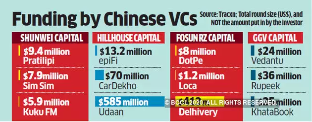 Chinese VC firms